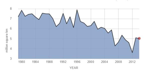 Arktisen merijään syyskuinen minimi. Merijään hupeneminen on 2000-luvulla kiihtynyt. Lähde: NSIDS http://nsidc.org/