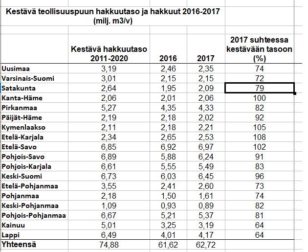 Hakkuut_2016-2017.png